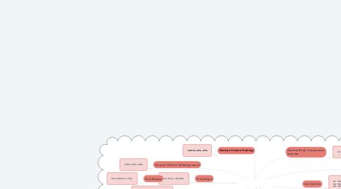 Mind Map: Phase d'accumulation