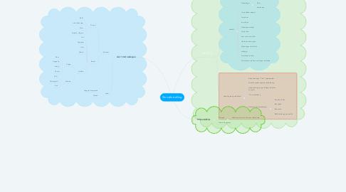 Mind Map: Skrivefortelling