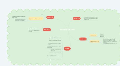 Mind Map: PROCESO CREATIVO