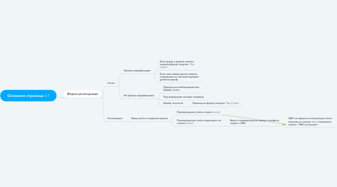 Mind Map: Основная страница 0.1