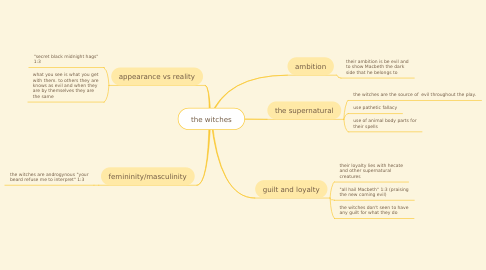 Mind Map: the witches