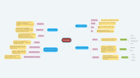 Mind Map: Сознание