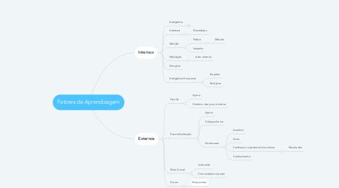 Mind Map: Fatores de Aprendizagem