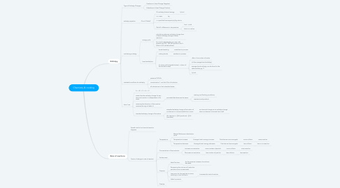 Mind Map: Chemistry & cooking