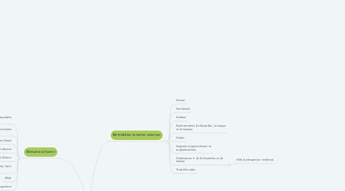Mind Map: Emotieregulatie