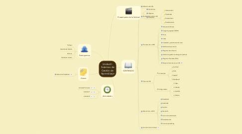 Mind Map: Unidad I: Sistemas de Gestión de Aprendizaje