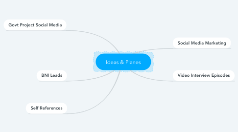 Mind Map: Ideas & Planes