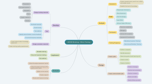 Mind Map: ADDIE Mindmap - Ethics Training