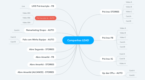 Mind Map: Campanhas LEAD