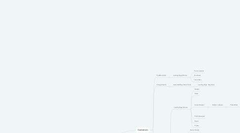 Mind Map: Hubbi Store