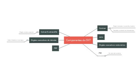 Mind Map: Componentes do SNT