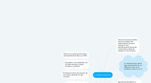 Mind Map: Importancia de promover y proteger la propiedad intelectual
