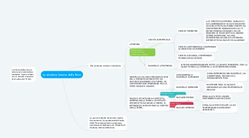 Mind Map: La struttura interna della Terra