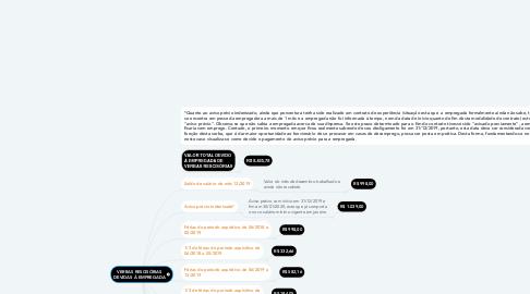 Mind Map: VERBAS RESCISÓRIAS DEVIDAS À EMPREGADA