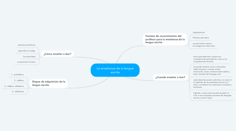 Mind Map: La enseñanza de la lengua escrita