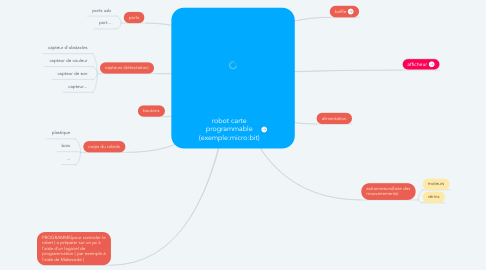 Mind Map: robot carte programmable (exemple:micro:bit)