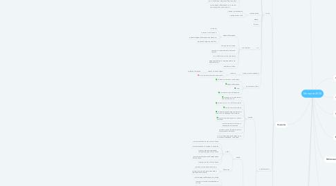 Mind Map: Мелдана 2020