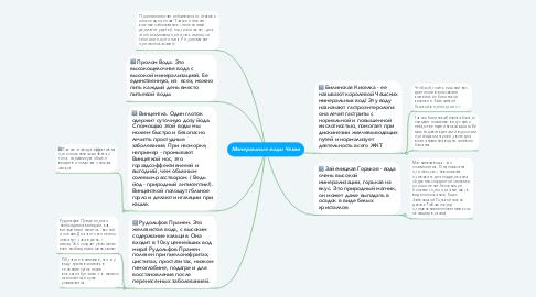Mind Map: Минеральные воды Чехии