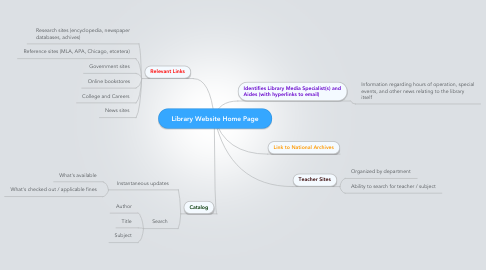 Mind Map: Library Website Home Page
