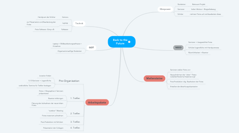 Mind Map: Back to the Future