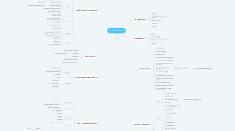 Mind Map: İLK UYGARLIKLAR