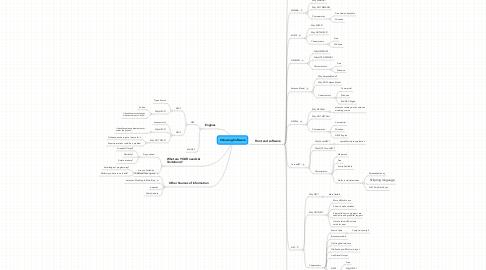 Mind Map: Choosing Software