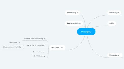 Mind Map: Misogyny