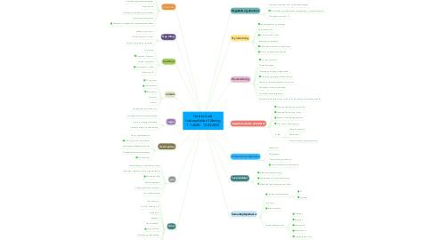 Mind Map: Gelato Italia forberedelse til åbning 1.1.2020 - 15.03.2020