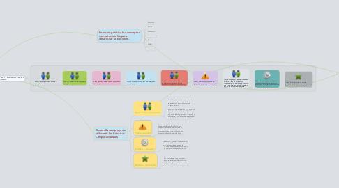 Mind Map: Aprendizajes al construir el proyecto en conjunto.
