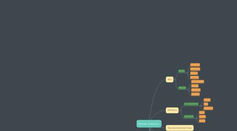 Mind Map: Manda Probiotica