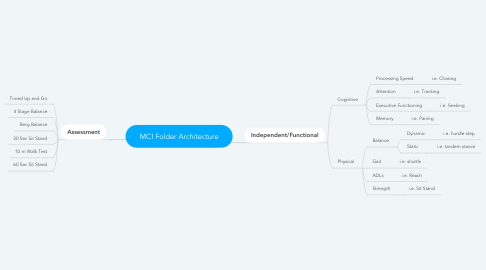 Mind Map: MCI Folder Architecture
