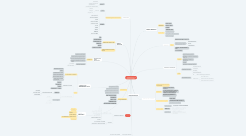 Mind Map: PRESERVAÇÃO DOS RECURSOS NATURAIS