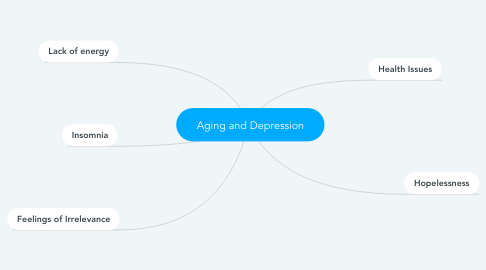 Mind Map: Aging and Depression