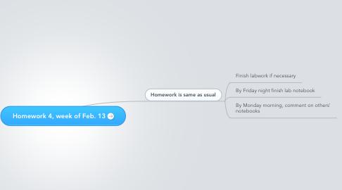 Mind Map: Homework 4, week of Feb. 13