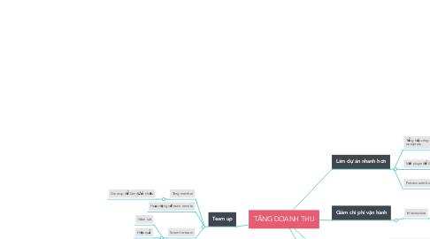 Mind Map: TĂNG DOANH THU