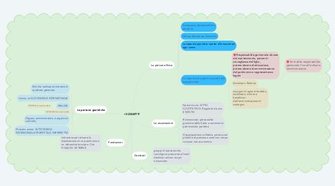 Mind Map: I SOGGETTI