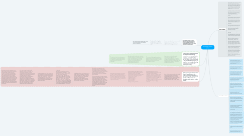 Mind Map: INTRODUCTION TO MEDIA