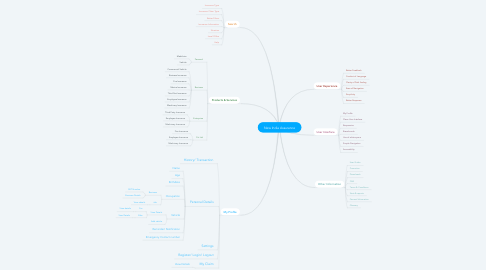 Mind Map: New India Assurance