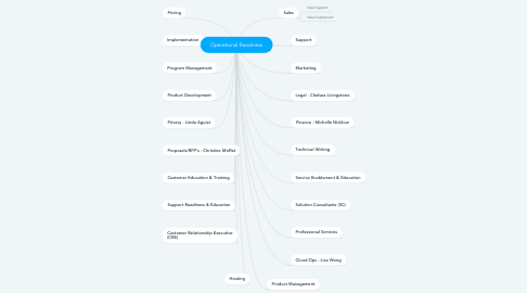 Mind Map: Operational Readiness