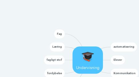 Mind Map: Undervisning