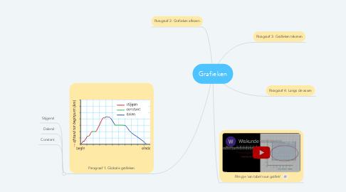 Mind Map: Grafieken