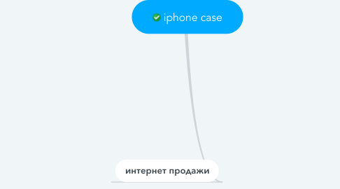 Mind Map: iphone case