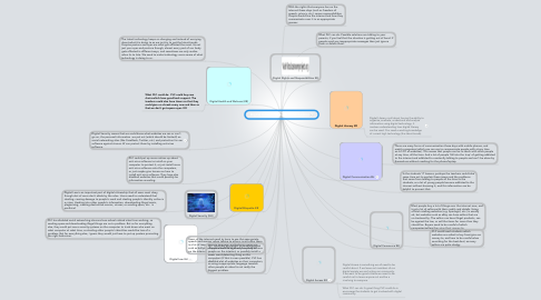 Mind Map: Digital Citizenship by Ella and Keshini