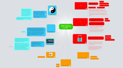 Mind Map: Digital Citizenship By Abi, Angeline and Nidhi