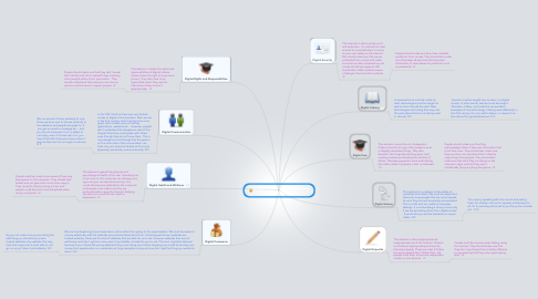 Mind Map: Digital Citizenship by Danielle and Isabel