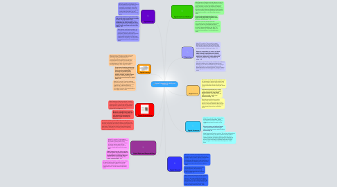 Mind Map: Digital Citizenship By: Molly and Jessie 8E