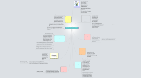 Mind Map: Digital Citizenship by Subah and Tahlia