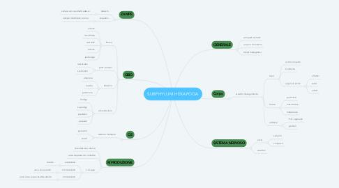Mind Map: SUBPHYLUM HEXAPODA