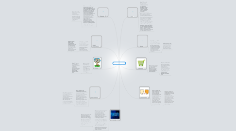 Mind Map: Digital citizenship