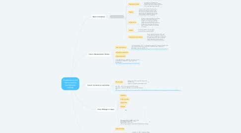Mind Map: Organización del marco teórico (método por indices)
